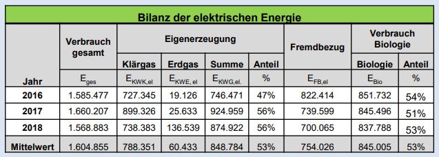 Bilanz Strom Kläranlage Tabelle